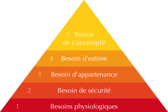 Pyramide de maslow anecdotes historiques