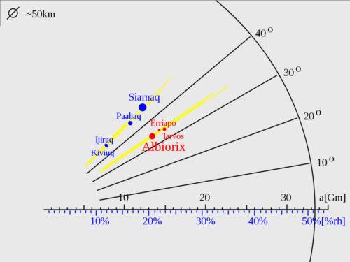 Les groupes de satellites tournant autour de Saturne Albiorix Tarvos et Erriapo du groupe celte