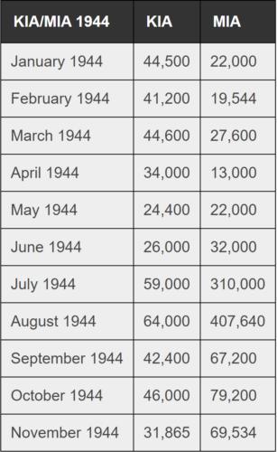 soldats allemands tués et disparus en 1944
