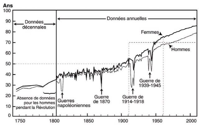 évolution-de-lespérance-de-vie-à-la-naissance-en-France-depuis-1740