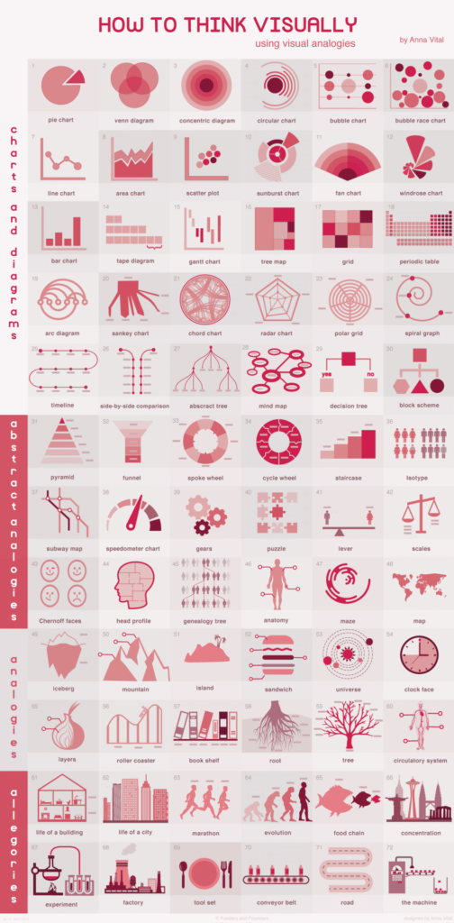 différents-types-infographies-dataviz
